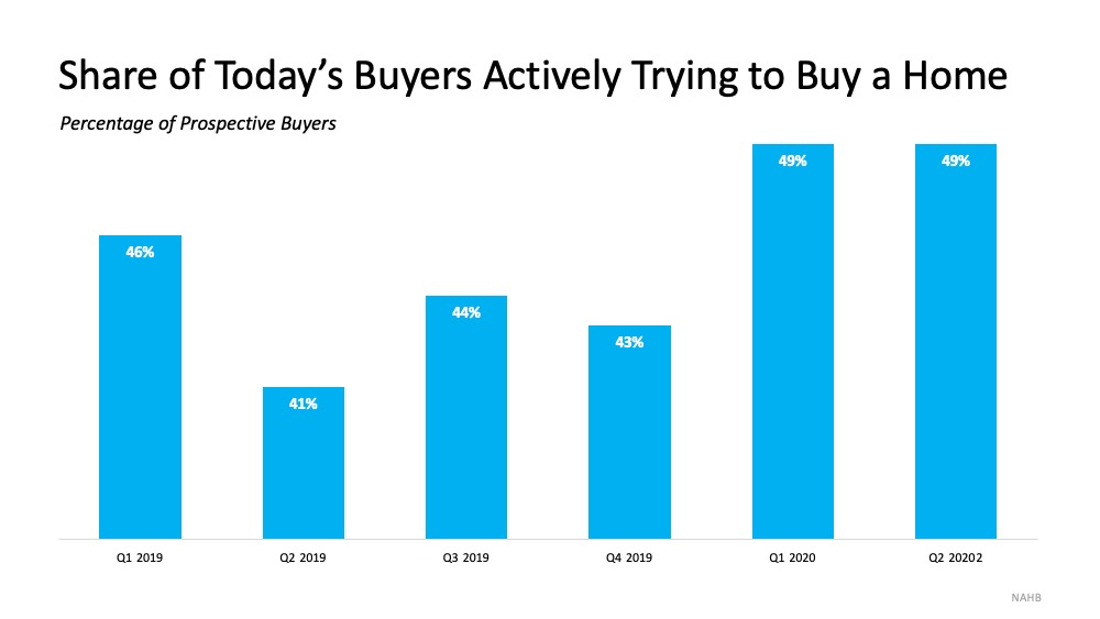 Today's Buyers Are Serious about Purchasing a Home   Simplifying The Market